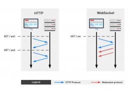 HTTP-WebSocket